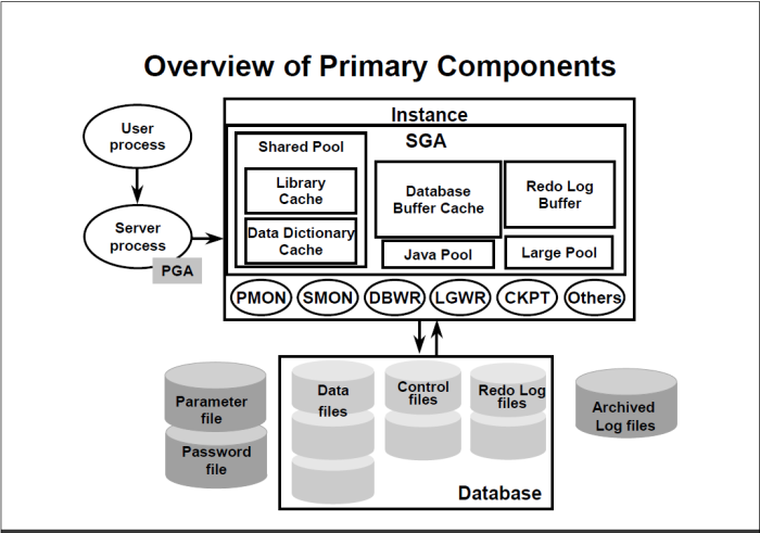 Oracle process architecture internals oracle database for Architecture oracle