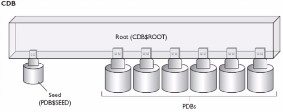 Oracle 12c Architecture | Oracle Database Internal Mechanism