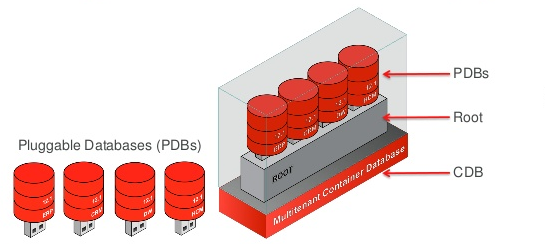 Oracle Database Internal Mechanism