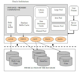 Oracle Memory Architecture Internals(SGA & PGA) | Oracle